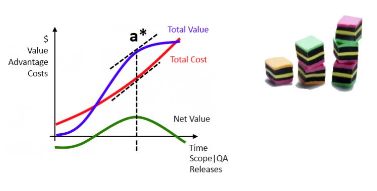 Agile Economics