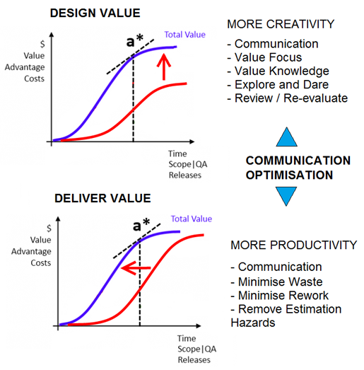 Design and Delivery Value