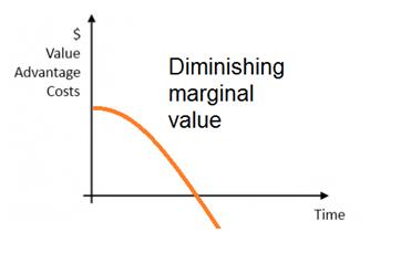 Diminishing Marginal Value